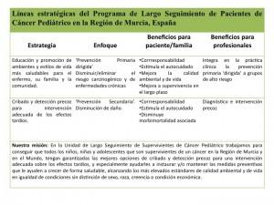 Programa de largo seguimiento de pacientes con cáncer Región de Murcia