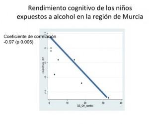 Disminución de rendimiento cognitivo por exposición a alcohol prenatal