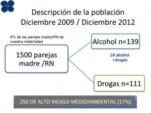El 17 % de los embarazos de alto riesgo reunen criterios de alto de riesgo medioambiental por exposición a alcohol o drogas ilegales